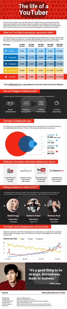 The Life Of A YouTuber [Infographic] | Social Media Today