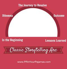 The Art of Storytelling in PR