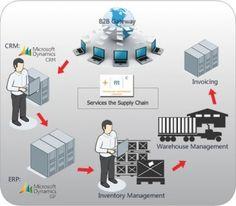 Distribution - Technology Management Concepts