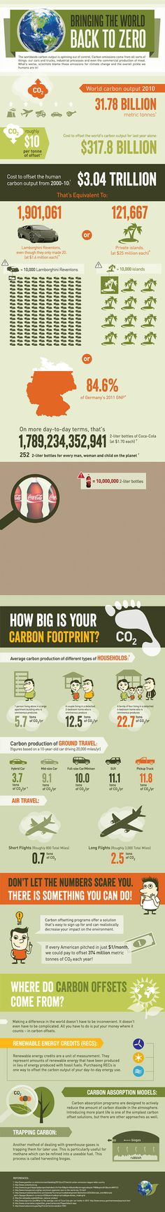 Carbon footprint infographic.  V good up to the offsetting section...offsetting is only part of the answer, because it cannot take up all the CO2 that we are pumping into the atmosphere (and it is subject to a range of environmental variables) : the key is stopping putting the greenhouse gases into the air.