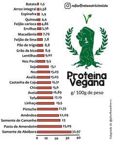 Em meio a tamanhas (DES)informações como também a falta de dados PRÁTICOS e de FÁCIL uso para pessoas vegetarianas como também aquelas que querem diminuir carne...caminhando para o vegetarianismo resolvi trazer este post adaptado da @plantbasednews . Deu trabalho fazer alimento por alimento barra por barra gramas por gramas...todos alinhados  e harmônicos rs; porém VALEU A PENA! Finalmente temos agora um gráfico prático para nos ajudar com as proteínas vegetais  em nosso dia a dia. Há claro…
