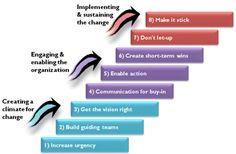 Framework 18: Kotter's 8-step change model | Framework Addict