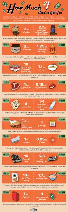 Here is What 100 Cents Used to Buy You #infografía