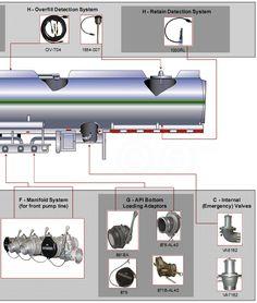 OIL TANKER TRUCKS INDONESIA CHART