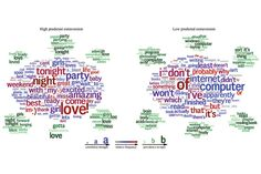 Word Clouds depicting differences in language used on #Facebook, depending on where someone falls on the Big Five personality spectrum. Fascinating!