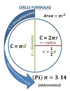 Circle Formulas. Good sheet for tutoring