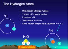 Diagram of hydrogen atom
