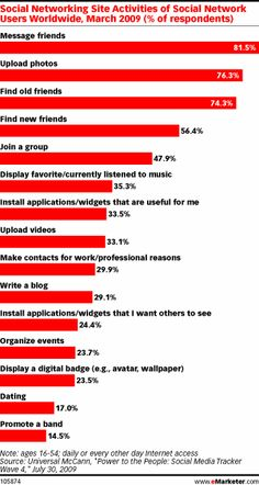 why people use social media - emarketer.com