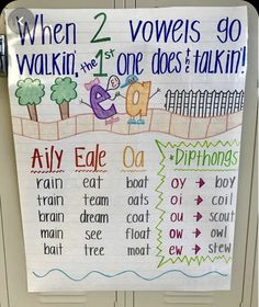 Kindergarten Anchor Charts, Kindergarten Reading, Preschool Learning, Teaching Reading, Learning Activities, Teaching Kids, Reading Anchor Charts, Anchor Charts First Grade, Vowel Activities