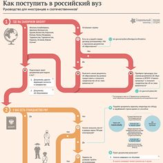 Как получить одну из 15 000 квот для иностранцев на бесплатное обучение в России и другие советы абитуриентам из-за рубежа – в новой инфографике ria.ru, подготовленной при поддержке Россотрудничества.