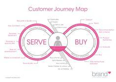 Image result for customer journey map