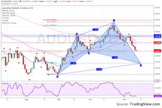 AUDUSD Daily Chart With a Bullish Cypher Harmonic Pattern Forming. http://SimplyChartPatterns.com