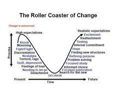 kubler-ross,change resistance,resistance to change,change management,change… Therapy Tools, Art Therapy, Coping Skills, Life Skills, Leadership, Le Management, Change Management Quotes, Change Management Models, Emotional Intelligence