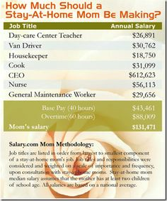 Stay At Home Mom Salary How Much Is A Mother S Work Worth
