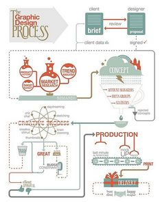 This is a nice flow diagram showcasing the various stages of the graphic design process. S Logo Design, Web Design, Graphic Design Tools, Tool Design, Graphic Designers, Creative Design, Branding Design, Logo Process, Design Process