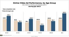 #OnLineVideo #Videoad performance by age group #infographic