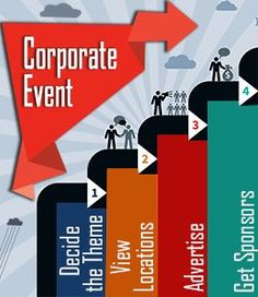 Steps to Corporate Event planning.                                                                                                                                                                                 More