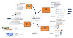Here is a small sum-up of the 2014 Biggerplate Mind Map report.