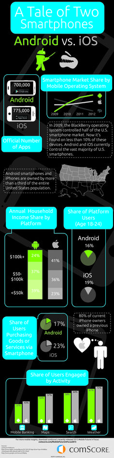 Usuarios de Android vs usuarios IOS #infografia #infographic #apple