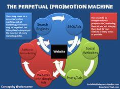 "Digital Marketing News : Social Media/ SEO / Mobile See on Scoop.it - Digital, Social Media and Internet Marketing "" Social Media / SEO / Mobile / Digital Marketing News"" insight:The."