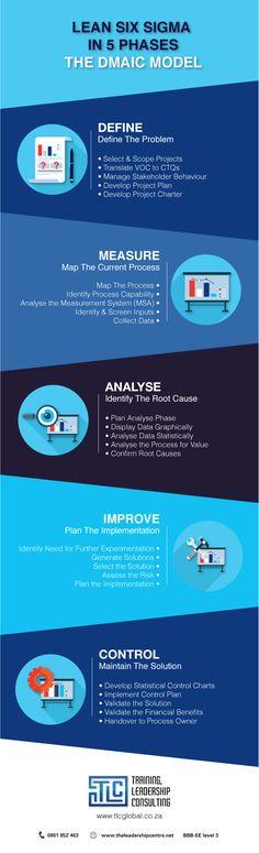 www.tlcglobal.com Six Sigma 5 Phases: DMAIC Model