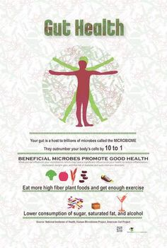 The Gut Health Poster explains the emerging research about our body's microbiome, the microbiota and its genes. It gives consumers one more reason to eat a plant-based, high fiber diet and to get enough sleep and exercise. Plant Based Eating, Plant Based Diet, Health Logo, Gut Health, Healthy Kids, Healthy Living, Fiber Diet, Body Cells, Good Day Song