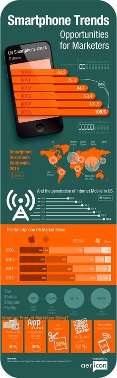 Smartphone Trends Opportunities for Marketers