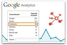 How To Analyze Inbound Links in GA's Social Reports Social Web, Social Marketing, Inbound Marketing, Content Marketing, Social Media, Sentiment Analysis, Marketing Articles, Reputation Management, Google Analytics