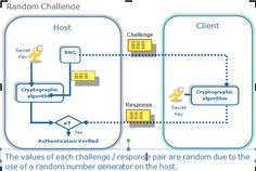 Random Challenge / Response Authentication in Plain English Number Generator, Cold War, Spy, Catcher, No Response, Challenges, Random