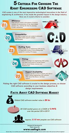 This infographic provide information on 5 Criteria For Choosing The Right Engineering CAD Software. For more info please visit: http://www.cadlogic.com
