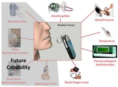 'Tricorder'-style handheld MouthLab detects patients' vital signs, rivaling hospital devices | Could be used by people without special training at home or in the field. [The Future of Medicine: http://futuristicnews.com/tag/future-medicine/ Longevity: http://futuristicnews.com/tag/longevity/]