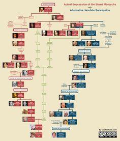 Actual succession of British Monarchs vs Alternative Jacobite Succession Scotland History, Uk History, British History, History Books, History Facts, Tudor History, Family History, House Of Stuart, Money Template