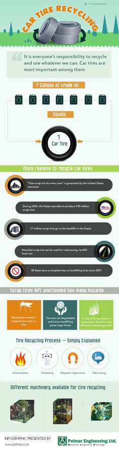 This Infographic about car tire recycling is presented by http://www.pelmar.com , which is one of the top spots to find the perfect rubber recycling machineries for different technology and Engineering applications. This Infographic includes some amazing facts about car tire recycling and the process of recycling too.