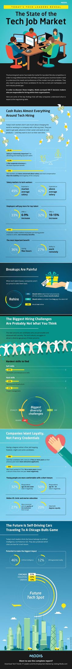 The State of the Tech Job Market #Infographic #Business #Tech http://itz-my.com