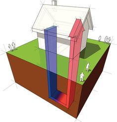 Because #geothermal heat pumps require less space than conventional #HVAC systems, almost any home can take advantage of these pumps.