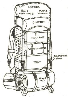 Great backpacking sketch of an efficient way to pack for your next trip.