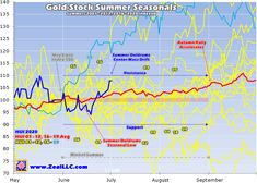 Gold and Silver Seasonal Trend Analysis :: The Market Oracle :: Trend Analysis, Gold Stock, Investment Advice, Gold Bullion, Financial Markets, Gold Price, End Of Summer, Stock Market