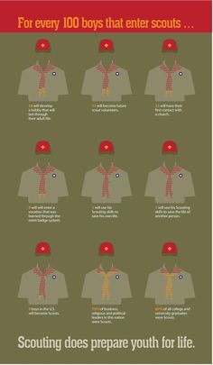 The Boy Scouts prepares youth for life, but what information backs that up? This infographic shows how scouts help youth develop into well informed adults. Tiger Scouts, Cub Scouts, Girl Scouts, Scout Quotes, Eagle Scout Ceremony, Eagle Project, Wood Badge, Scout Mom, Scouts Of America