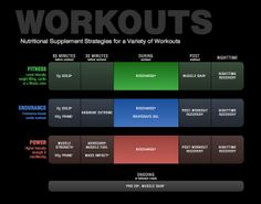 Get the most from your workouts! Use #AdvoCare products according to the recommended timeline!