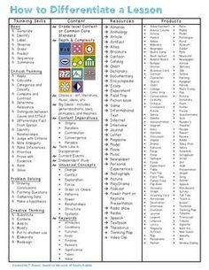 """Need a fast way to create a differentiated lesson for your students? This handy """"cheat sheet"""" is all you need to create a lesson to meet the needs of your GATE students. Decide on your thinking skill, content, resources, and the product by using this one page guide."""