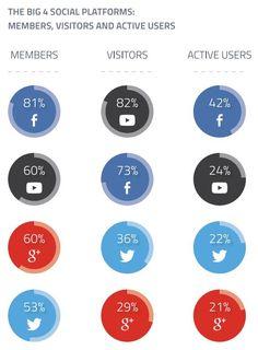 L'usage et l'intérêt des réseaux sociaux : % de membres, visiteurs, et visiteurs actifs ! #infographie #socialmedia