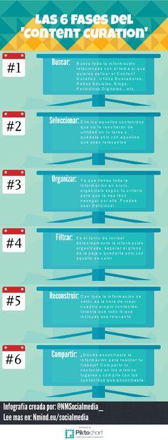 Las 6 etapas de la Curación de Contenido