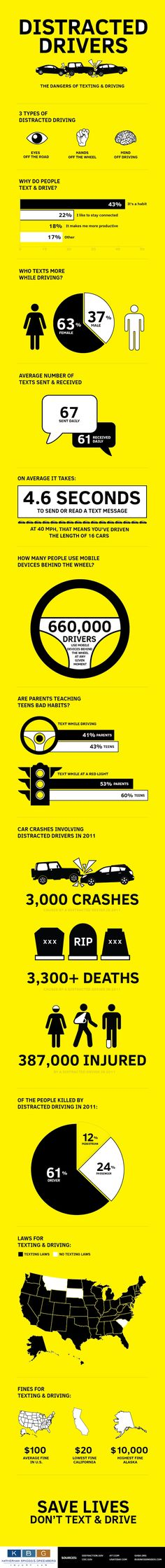 Distracted Drivers [INFOGRAPHIC] #texting#driving