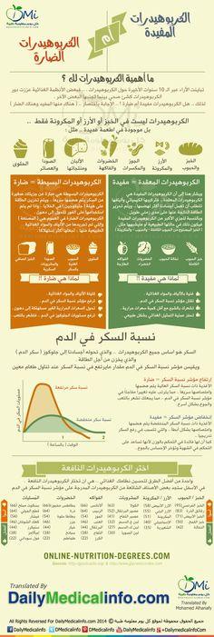 و تكثر الحكاوي عن الكربوهيدارات  http://www.dailymedicalinfo.com/infographics/i-200