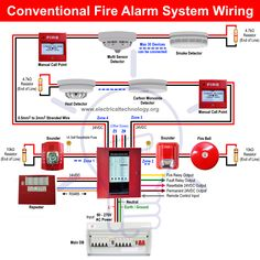 Basic Fire Alarm in Home. Wiring of Fire alarm. Types of Fire alarm systems. Types of detectors Fire Protection Equipment, Fire Protection System, Cctv Camera Installation, Electrical Installation, Alarm Systems For Home, Home Security Systems, Electrical Circuit Diagram, Electrical Plan, Electrical Wiring