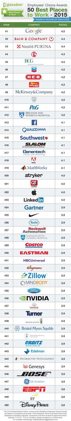 Glassdoor compiled the 50 best places to work in based on employee feedback, and the tech companies on the list run the gamut. F5 Networks, Best Online Colleges, Online Jobs, Best Workplace, Best Places To Work, Social Web, Business Education, Career Development, Career Advice