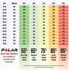 tabla de frecuencia cardiaca % spinning segun ;a edad - Buscar con Google