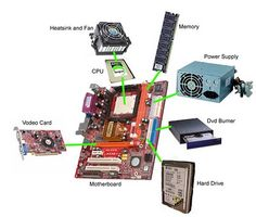 This shows the different parts of a system unit for a computer.