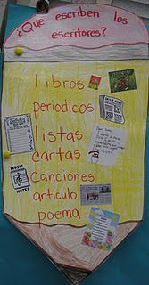 Types of Writing Chart in Spanish