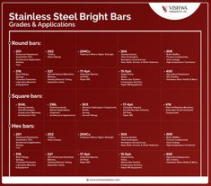 Stainless Steel Bright Bars Grades & Applications – INFOGRAPHIC